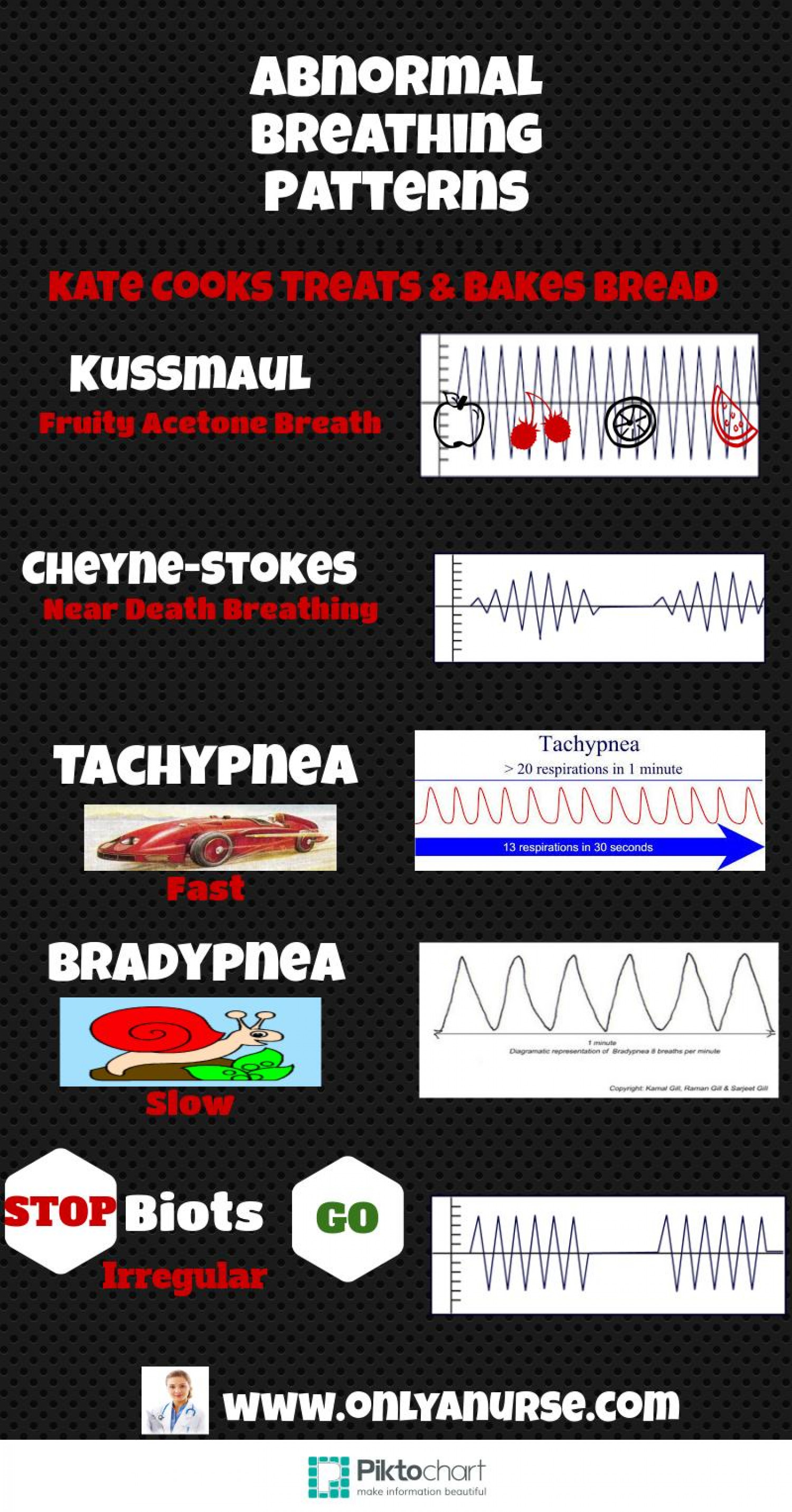 Abnormal Breathing Patterns All Nurses Should Know Infographic