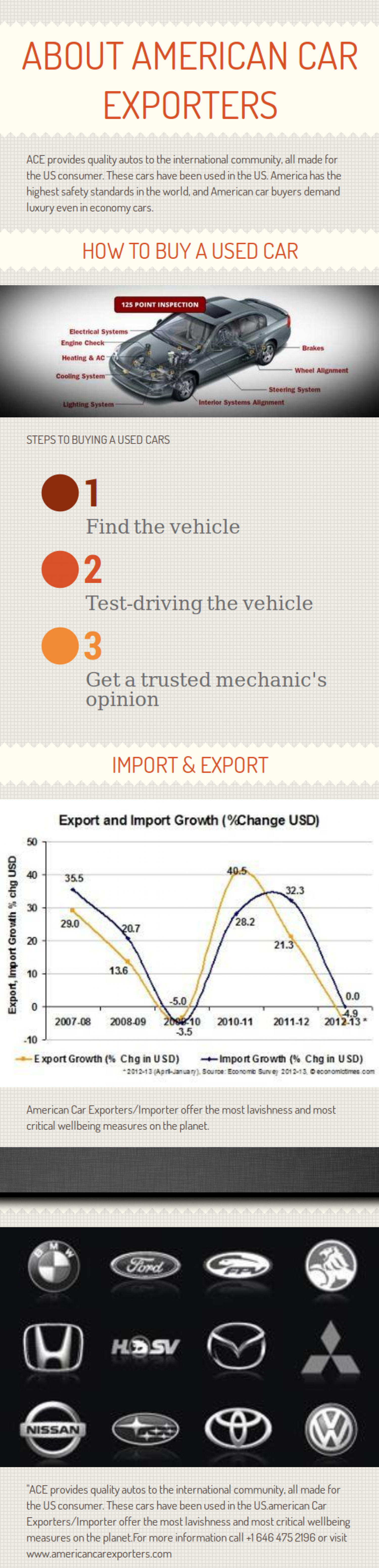 About American Car Exporters Infographic