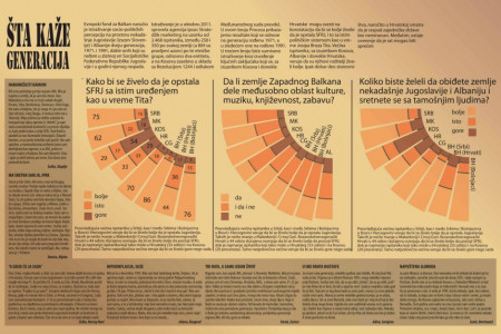 About broke of Yugoslavia Infographic
