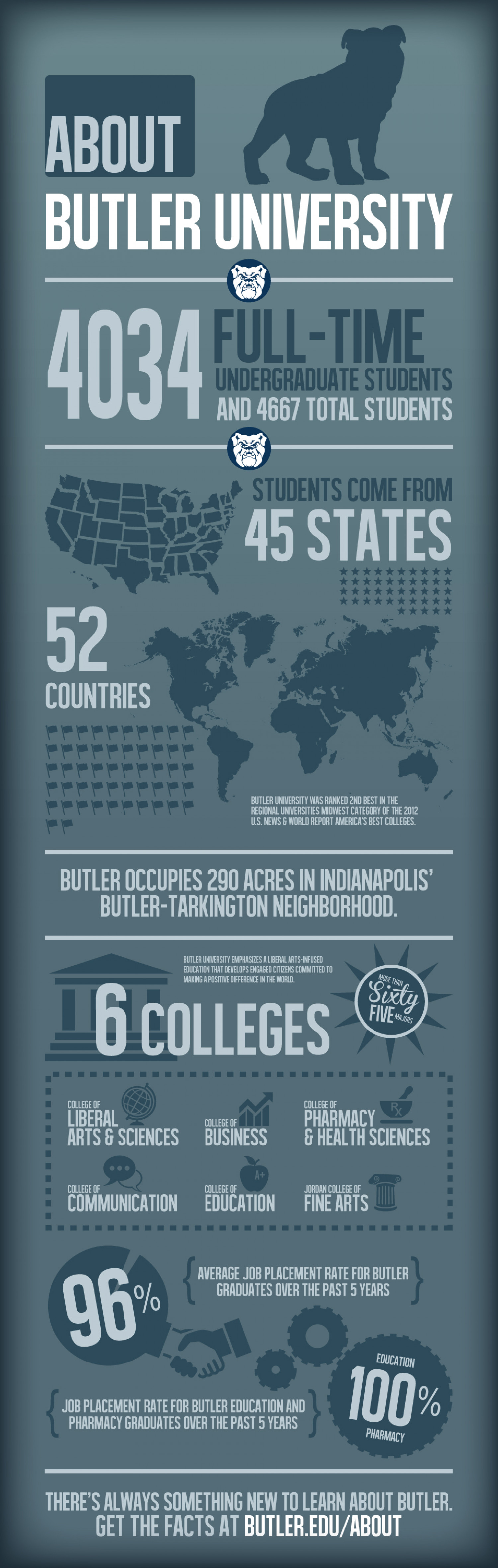 About Butler University Infographic