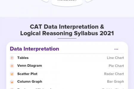 About CAT Exam Infographic