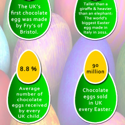 About easter egg facts for Easter egg fun facts