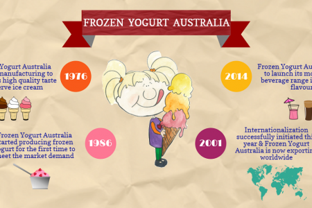 About Frozen Yogurt Australia Infographic