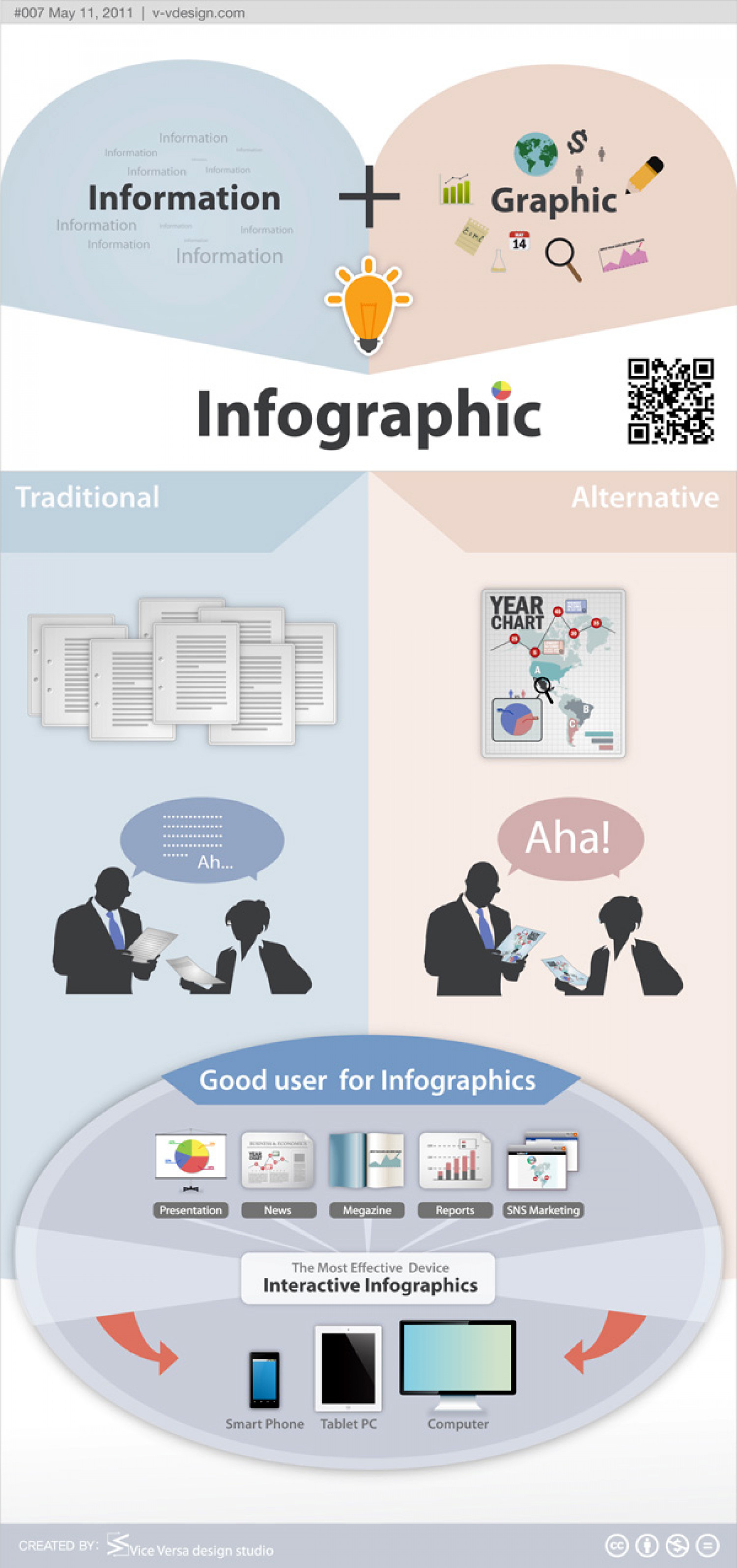 About Infographics Infographic