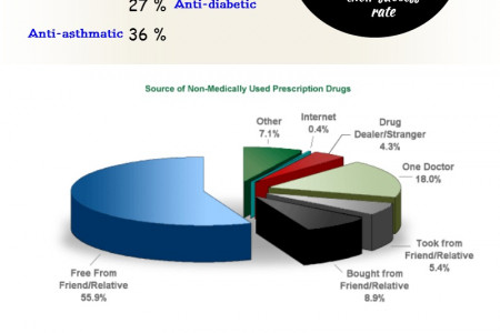 About Pharmaceutical Drugs Infographic