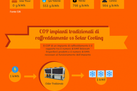 About Solar Cooling Infographic