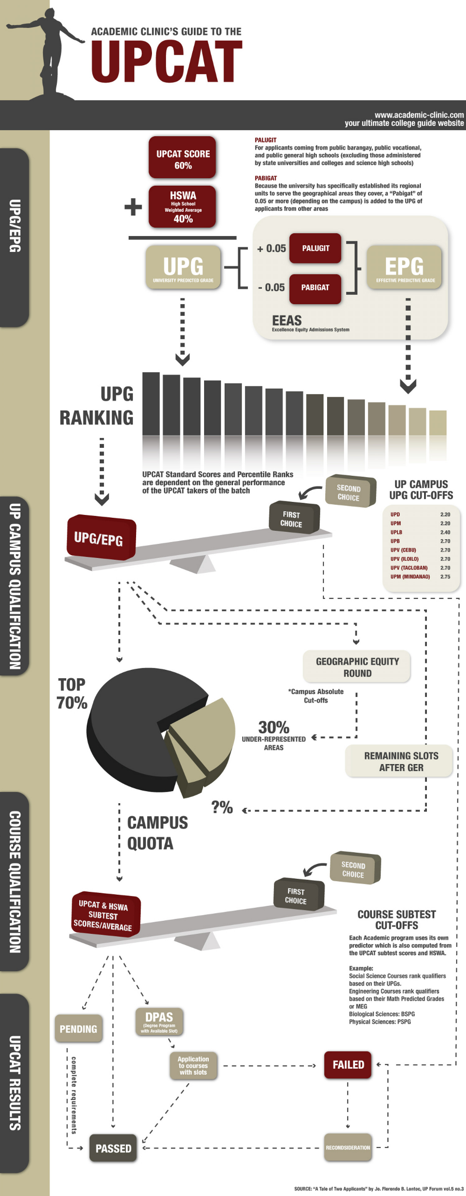 Academic Clinics Guide to the UPCAT  Infographic