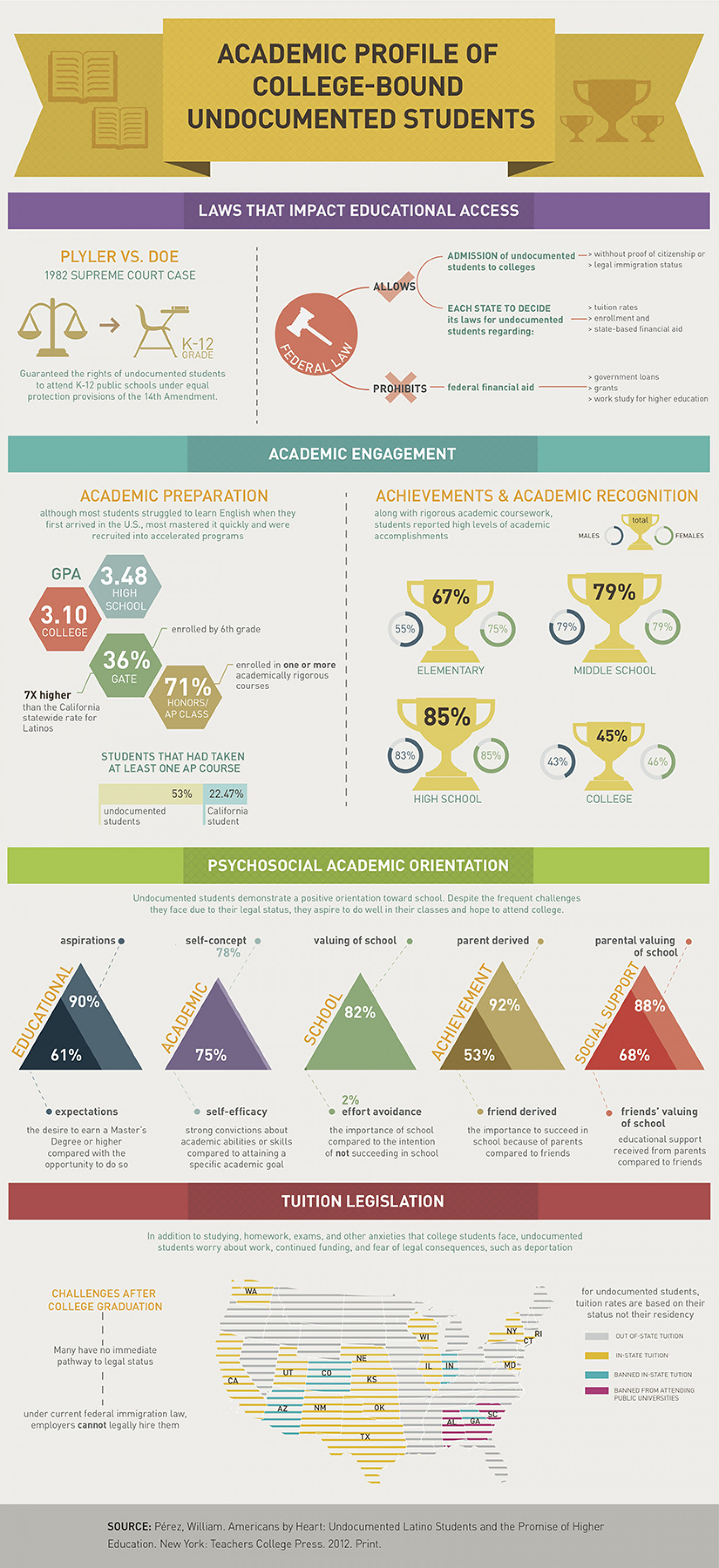 Academic Profile of College-Bound Undocumented Students Infographic