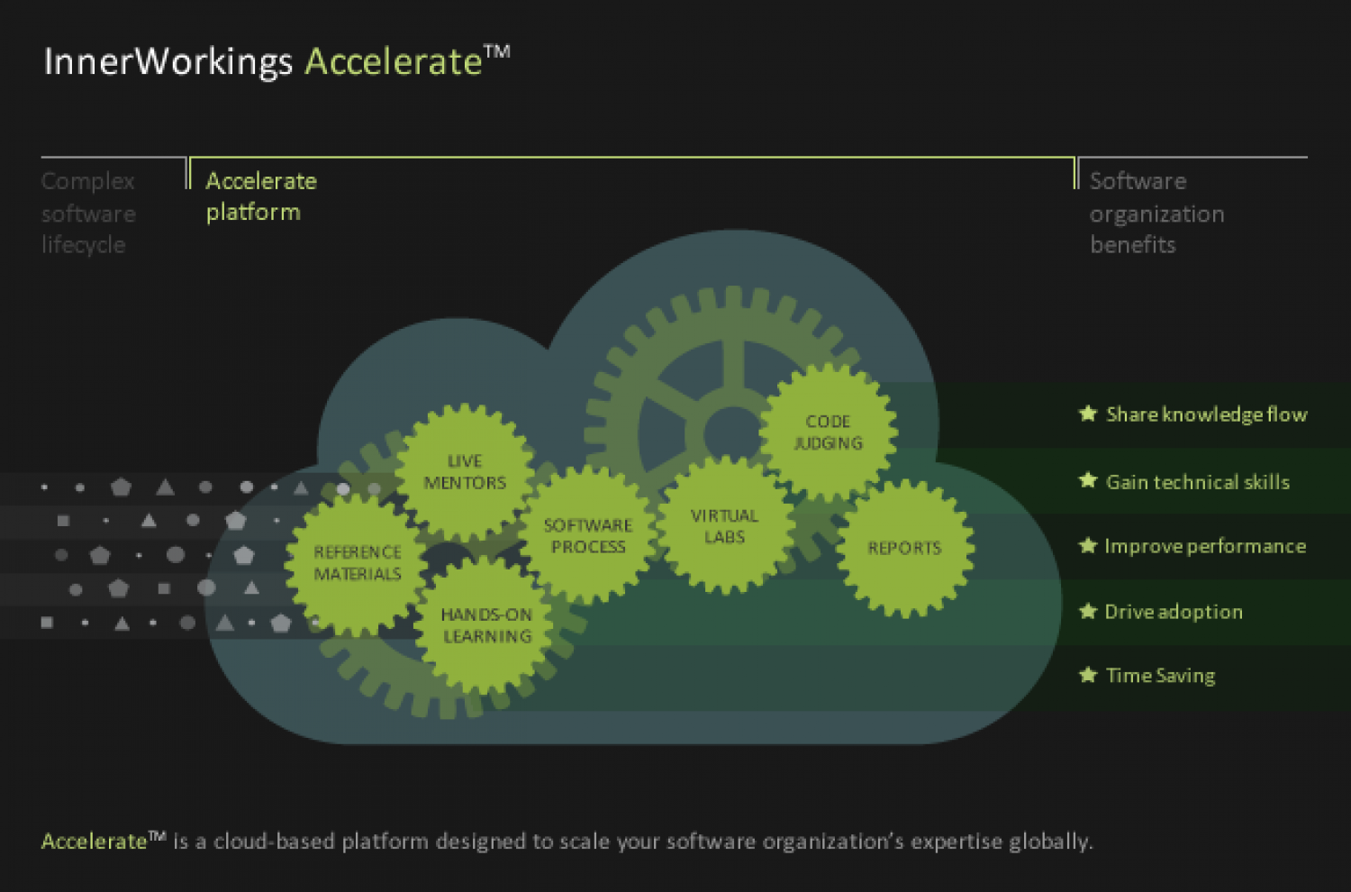 Accelerate Infographic