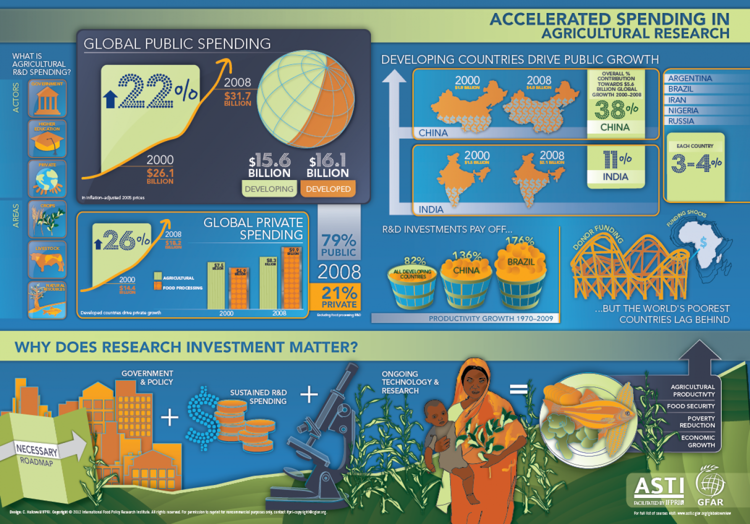 Accelerated Spending in Agricultural Research Infographic