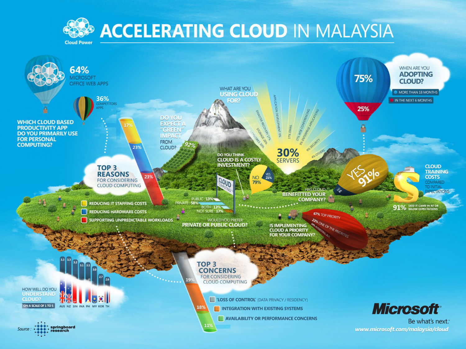 Accelerating Cloud in Malaysia  Infographic