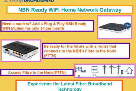 Access Fibre to the Node - Thorn Broadband Infographic