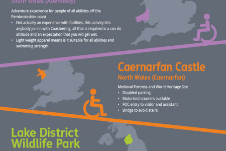 Accessible attractions in the UK Infographic