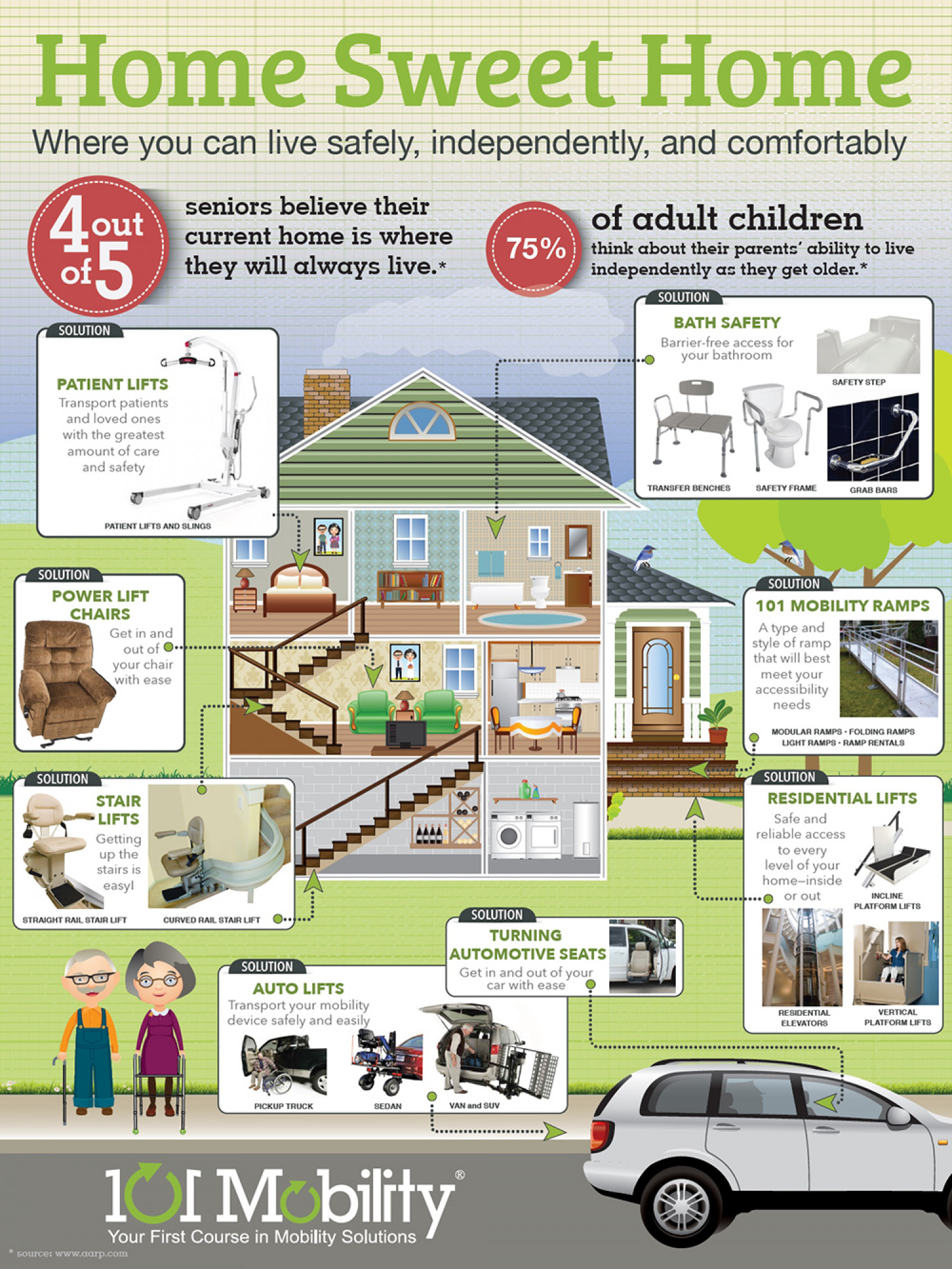 Accessible home for elderly and disabled by 101 mobility for Home for handicapped