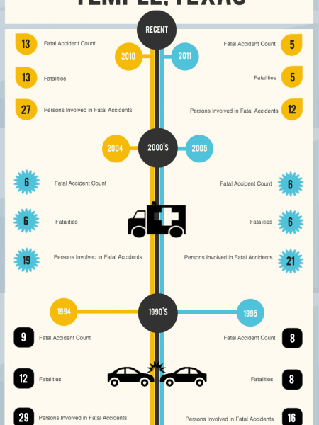 Accident Statistics : Temple, Texas Infographic