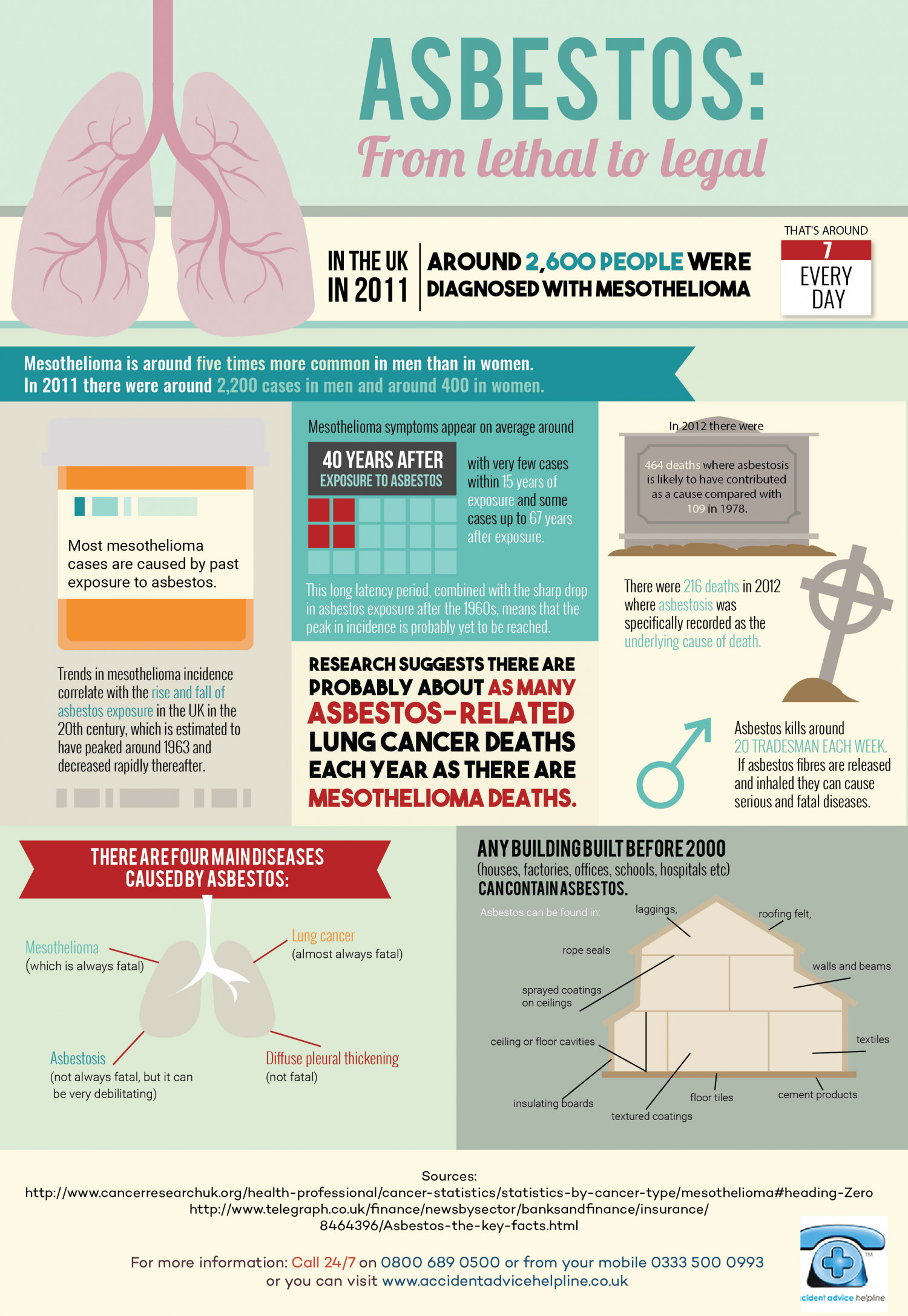 Asbestos: From Lethal to Legal Infographic