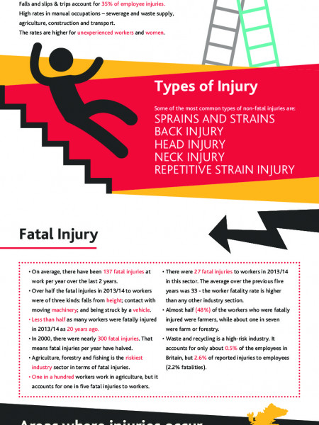 Accidents at Work - Statistics from the UK Infographic