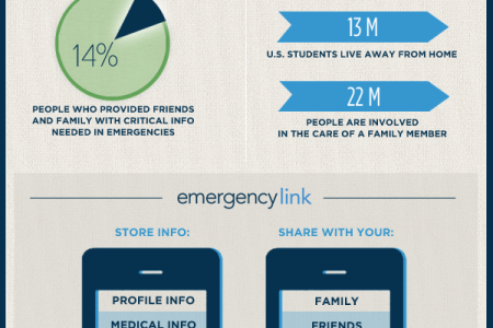 Accidents Happen: Are You and Your Family Prepared? Infographic