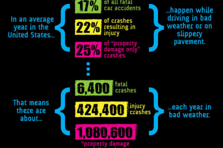 Accidents Happen in Bad Weather  Infographic
