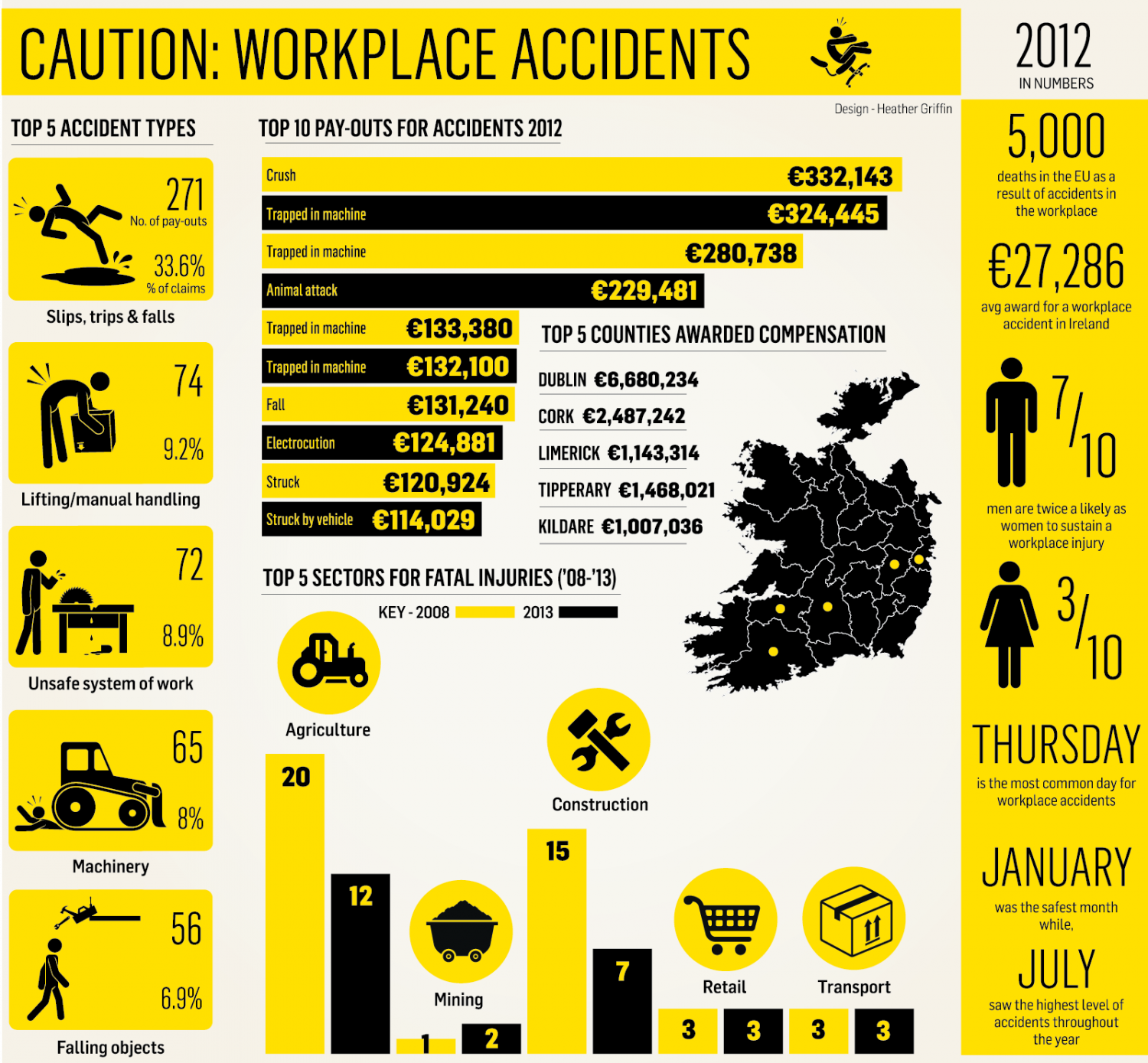 Accidents in the workplace Infographic