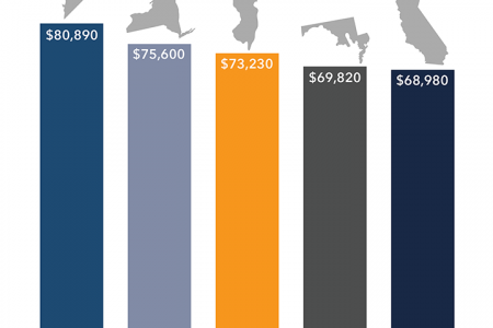 Accounting Salaries by State Infographic