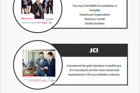 Accreditation Consultants Service in India Infographic
