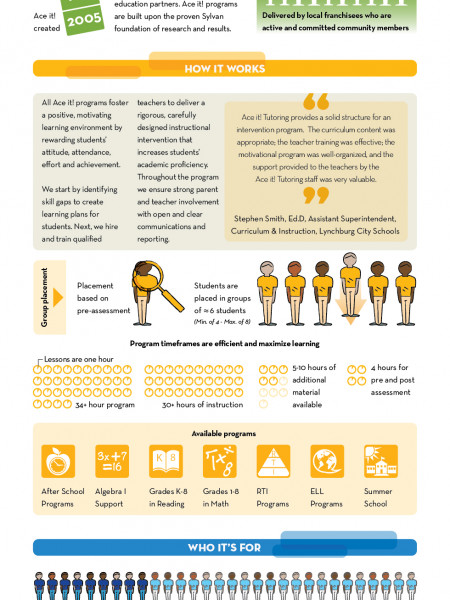 Ace it! Infographic
