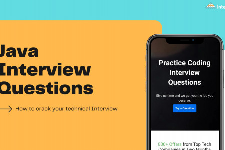 Ace your Java Interview with the Most Frequently Asked Interview Questions. Infographic