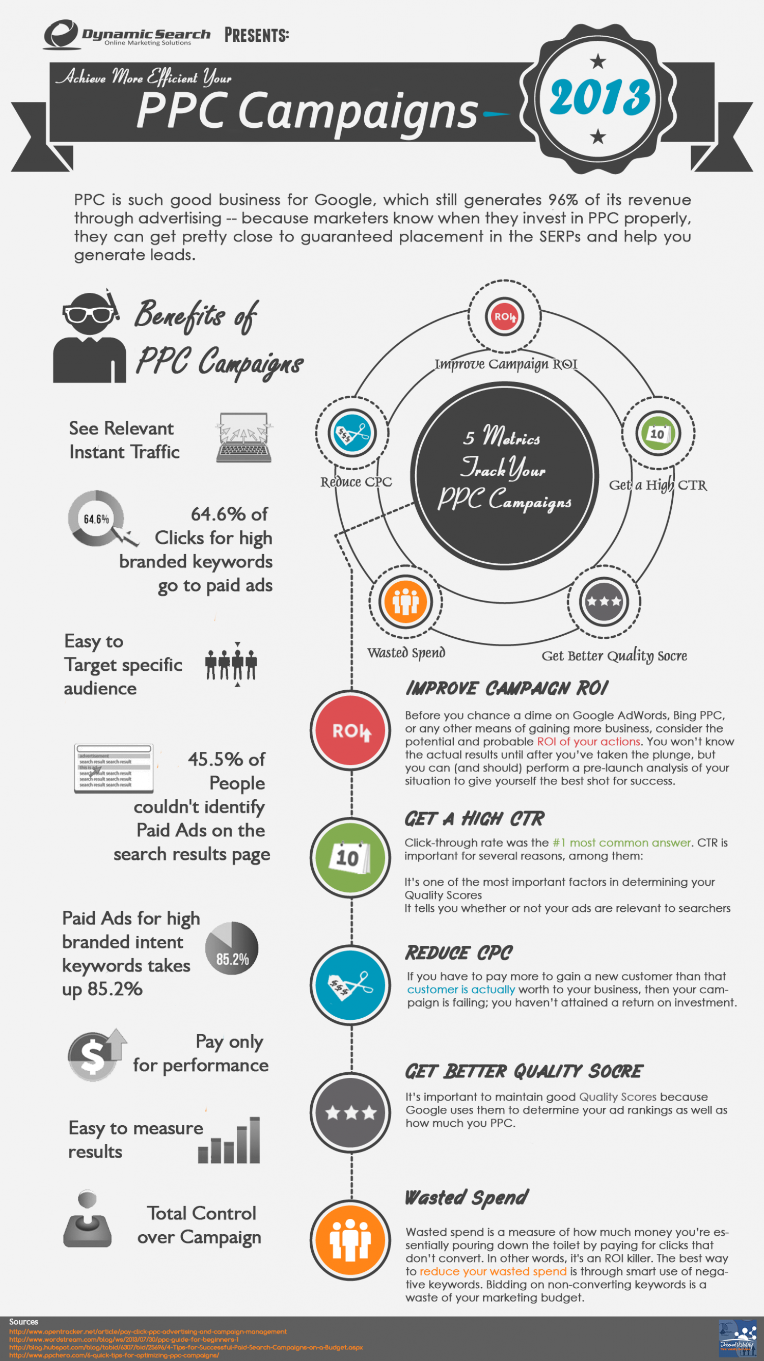 Achieve more Efficient your PPC Campaigns Infographic