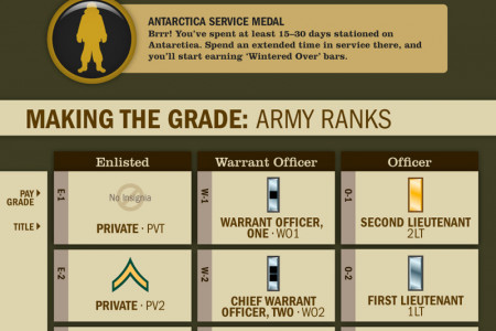 Achievement Unlocked: US Army Infographic