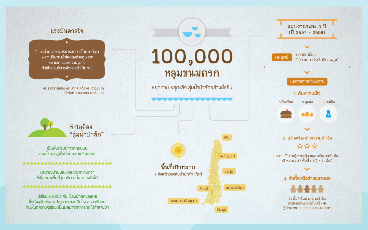 Achieving 100,000 water unit in Thailand Infographic