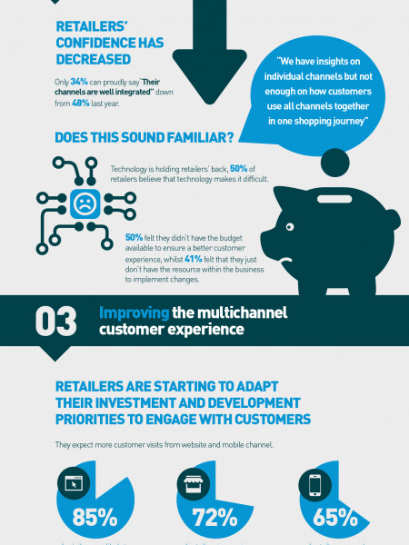 Achieving a Seamless Multichannel Customer Experience Infographic