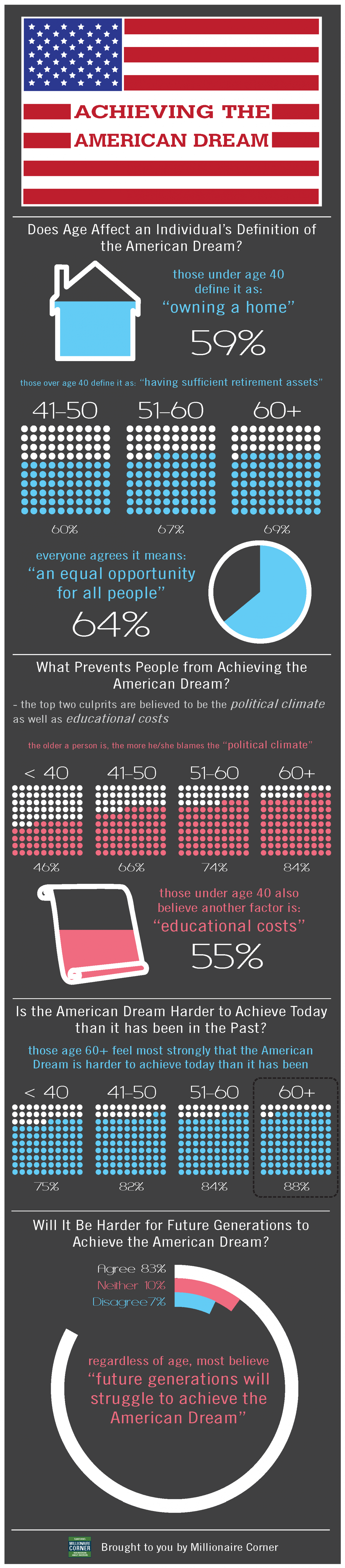 Achieving the American Dream Infographic