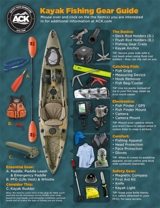 ACK Kayak Fishing Gear Guide: A Visual Presentation