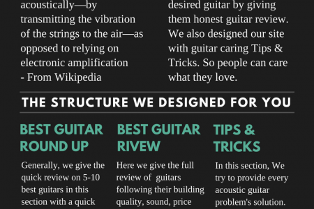 Acousticos Infographic