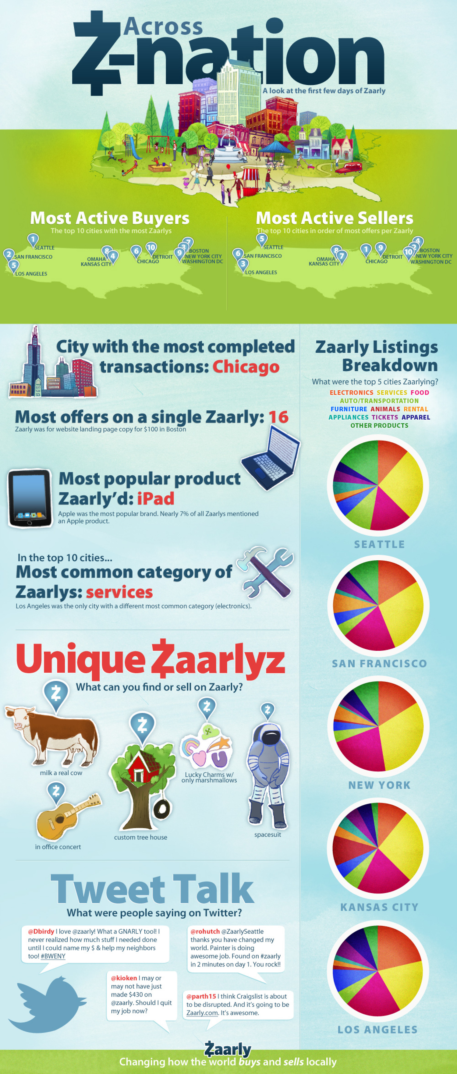 Across Z-Nation Infographic