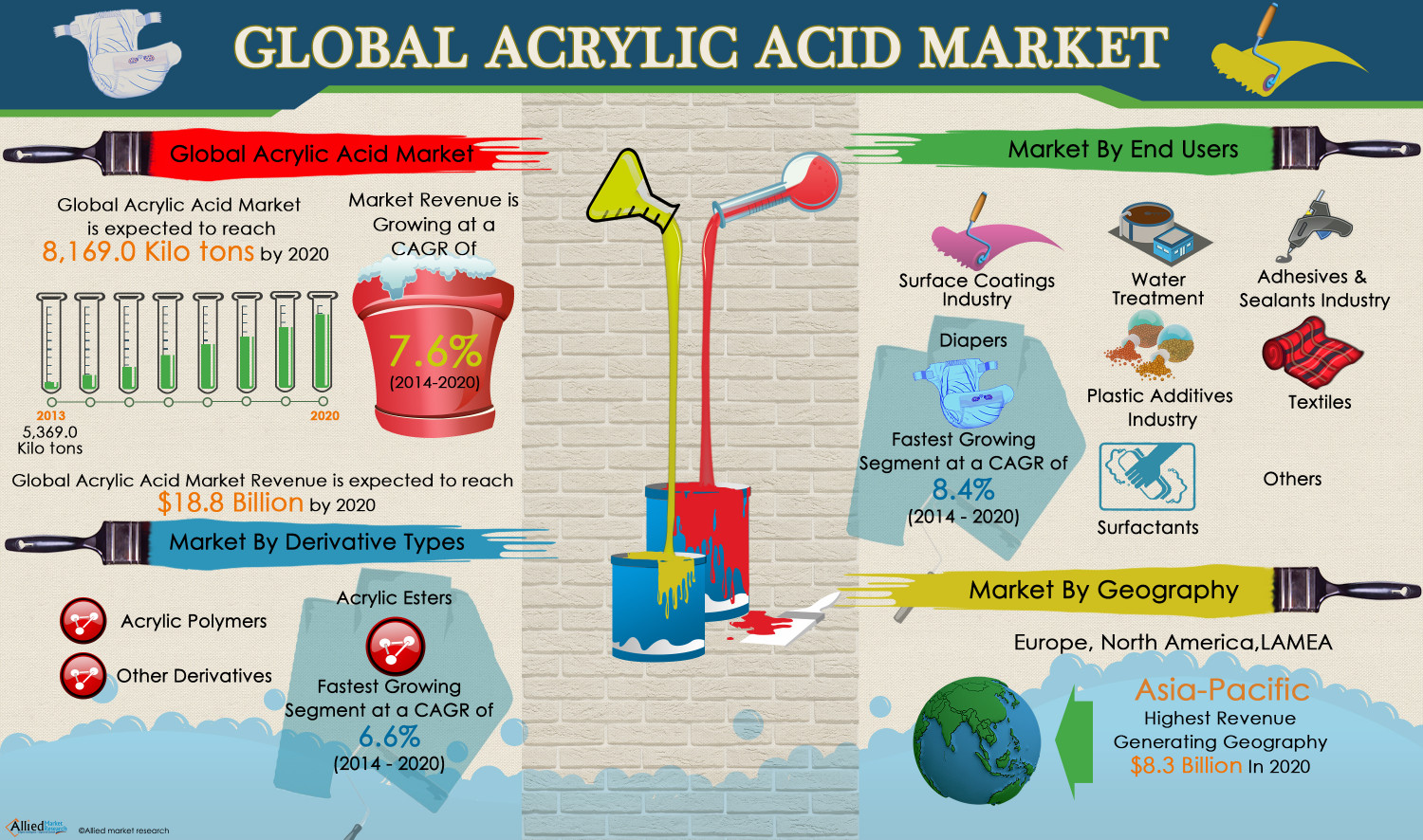 Acrylic Acid Market is Expected to Reach $18.8 Billion, Globally, by 2020 Infographic