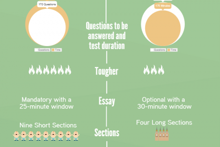 ACT vs SAT a Quick Comparison Infographic