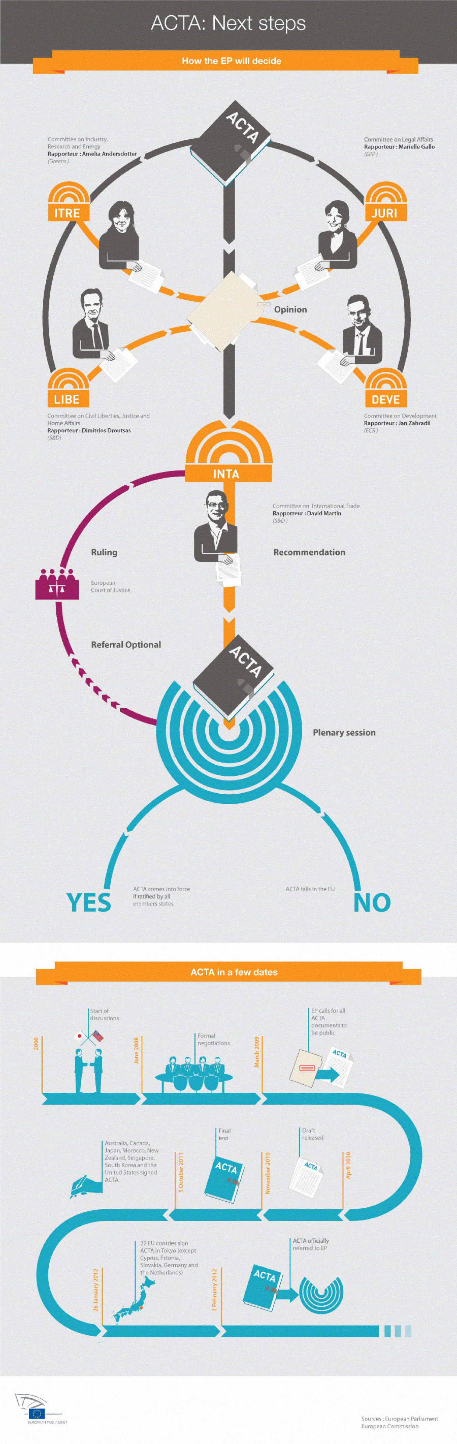 ACTA: Next Steps Infographic