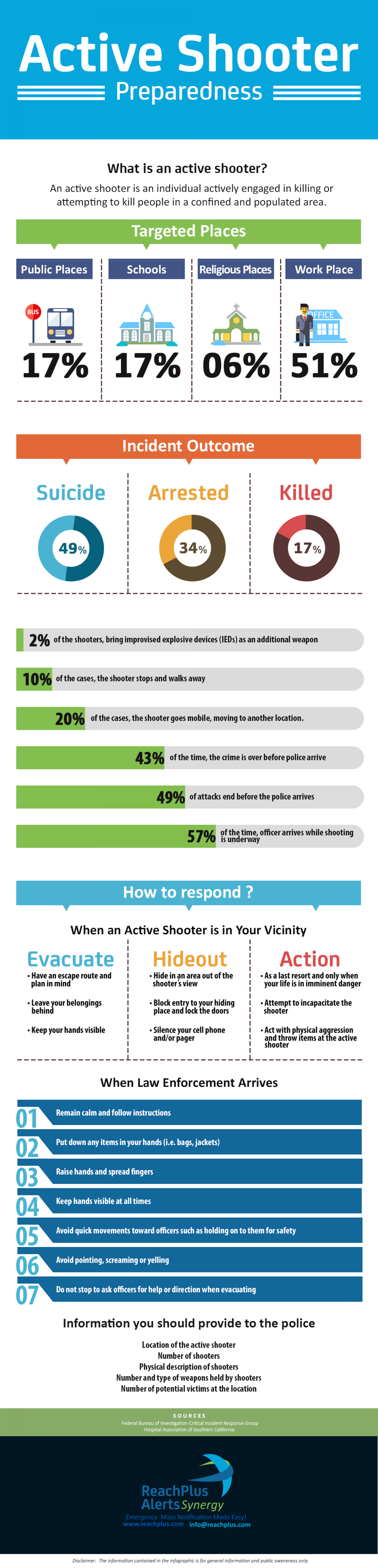 Active Shooter Preparedness Infographic
