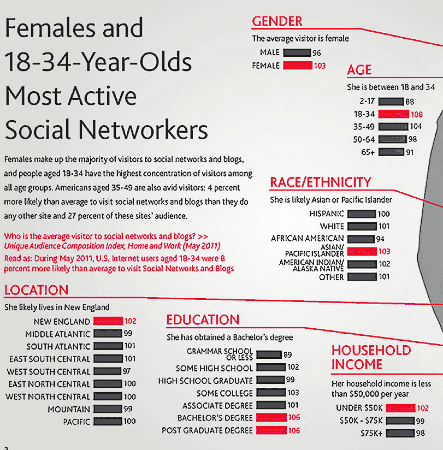 Active Social Networkers Infographic
