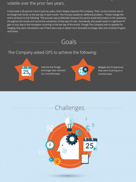 Actively Managing Foreign Exchange Infographic