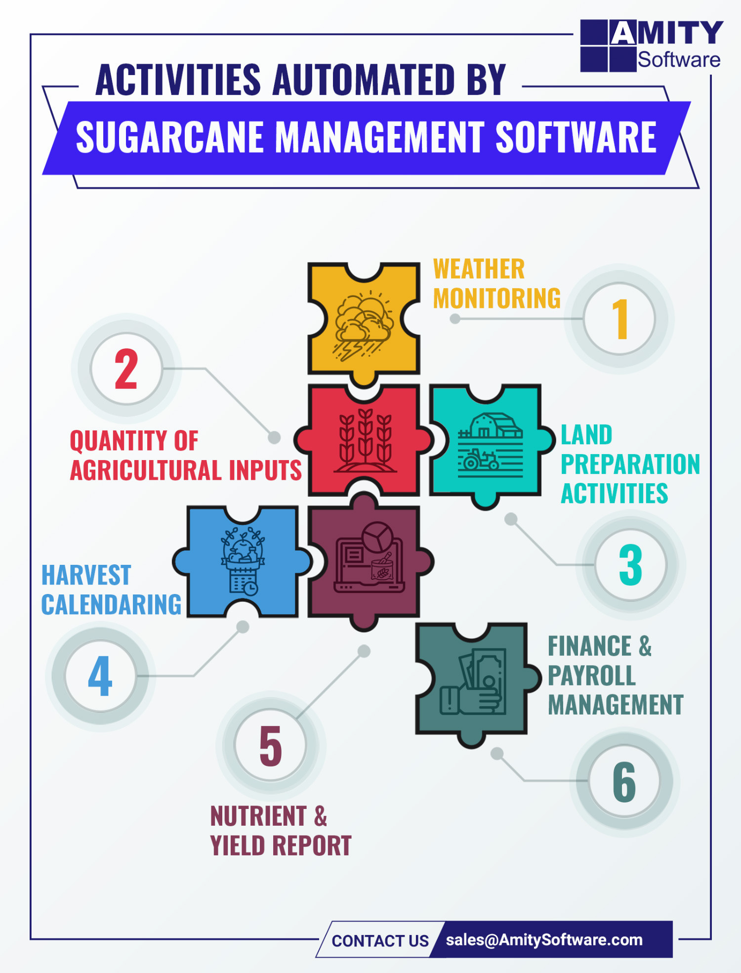 Activities Automated by Sugarcane Management Software Infographic