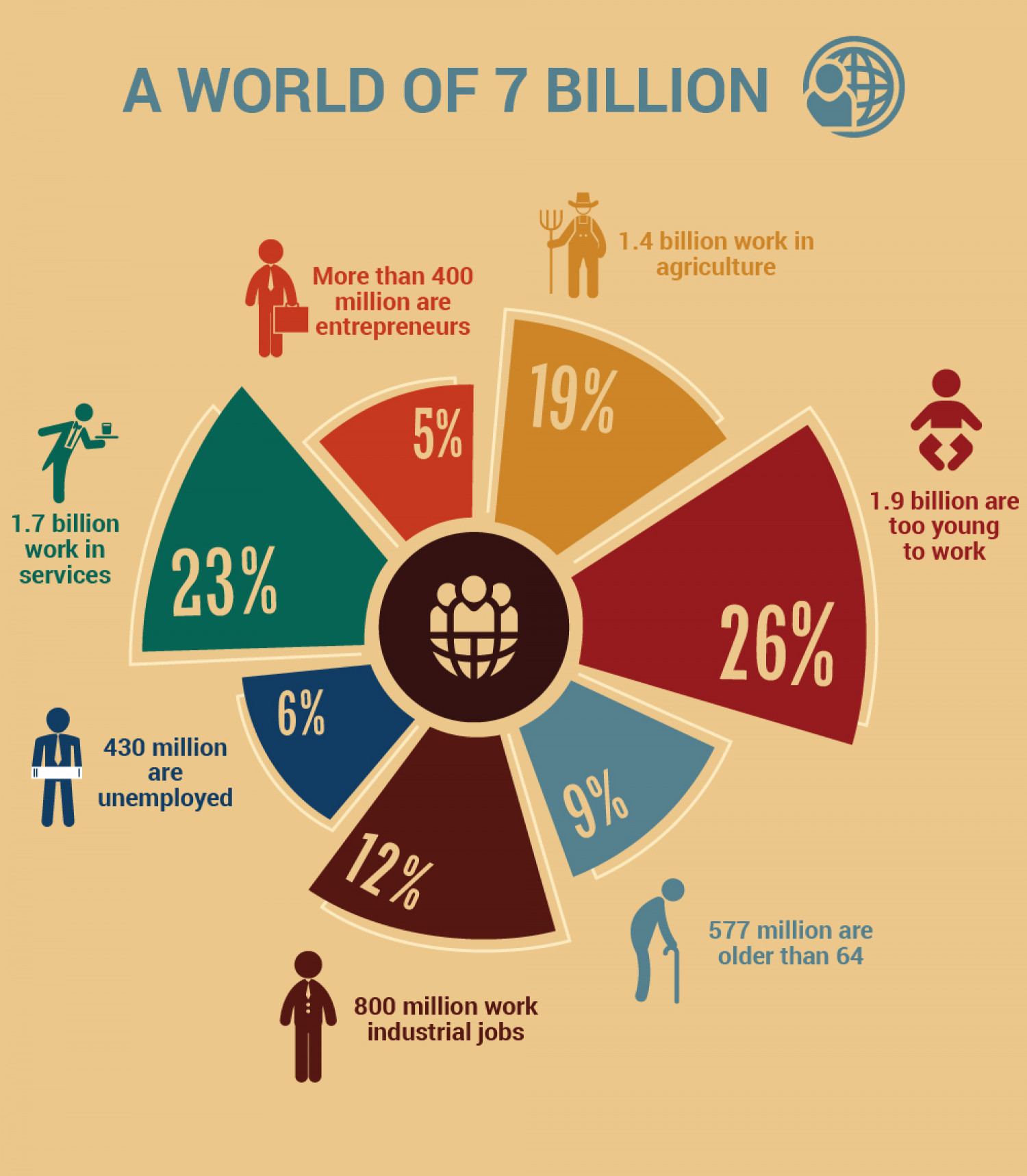Activities of 7 Billion People in the World Infographic