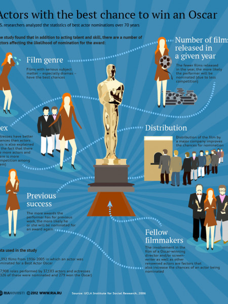 Actors with the best chance to win an Oscar Infographic
