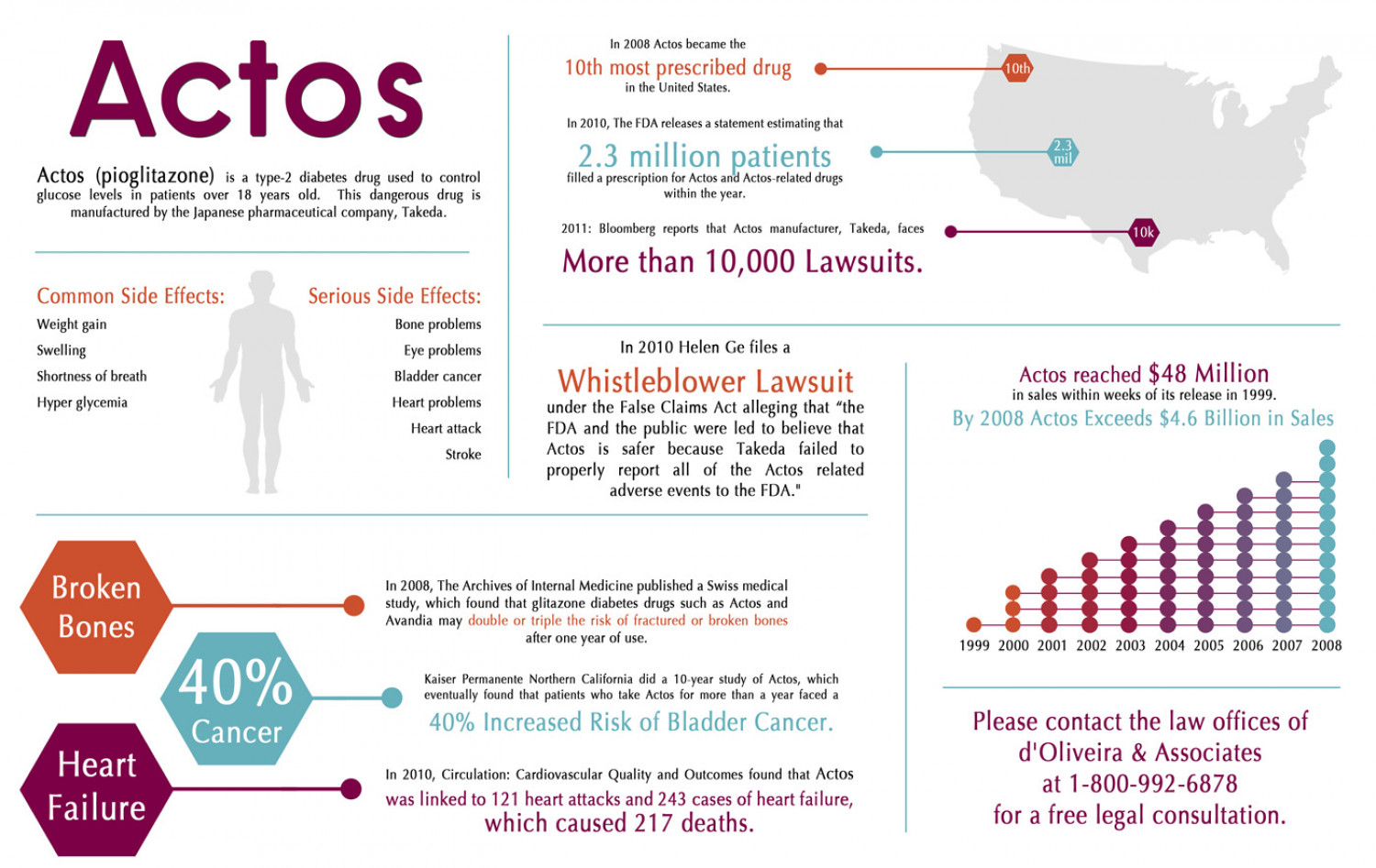Actos Side Effects Infographic