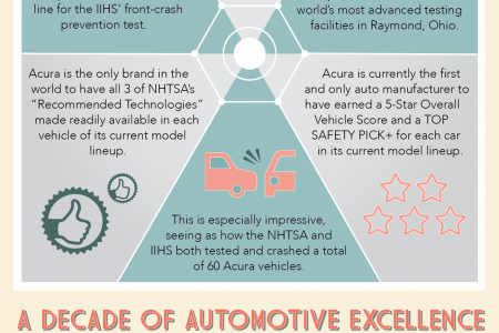 Acura's Unprecedented Commitment to Auto Safety Infographic