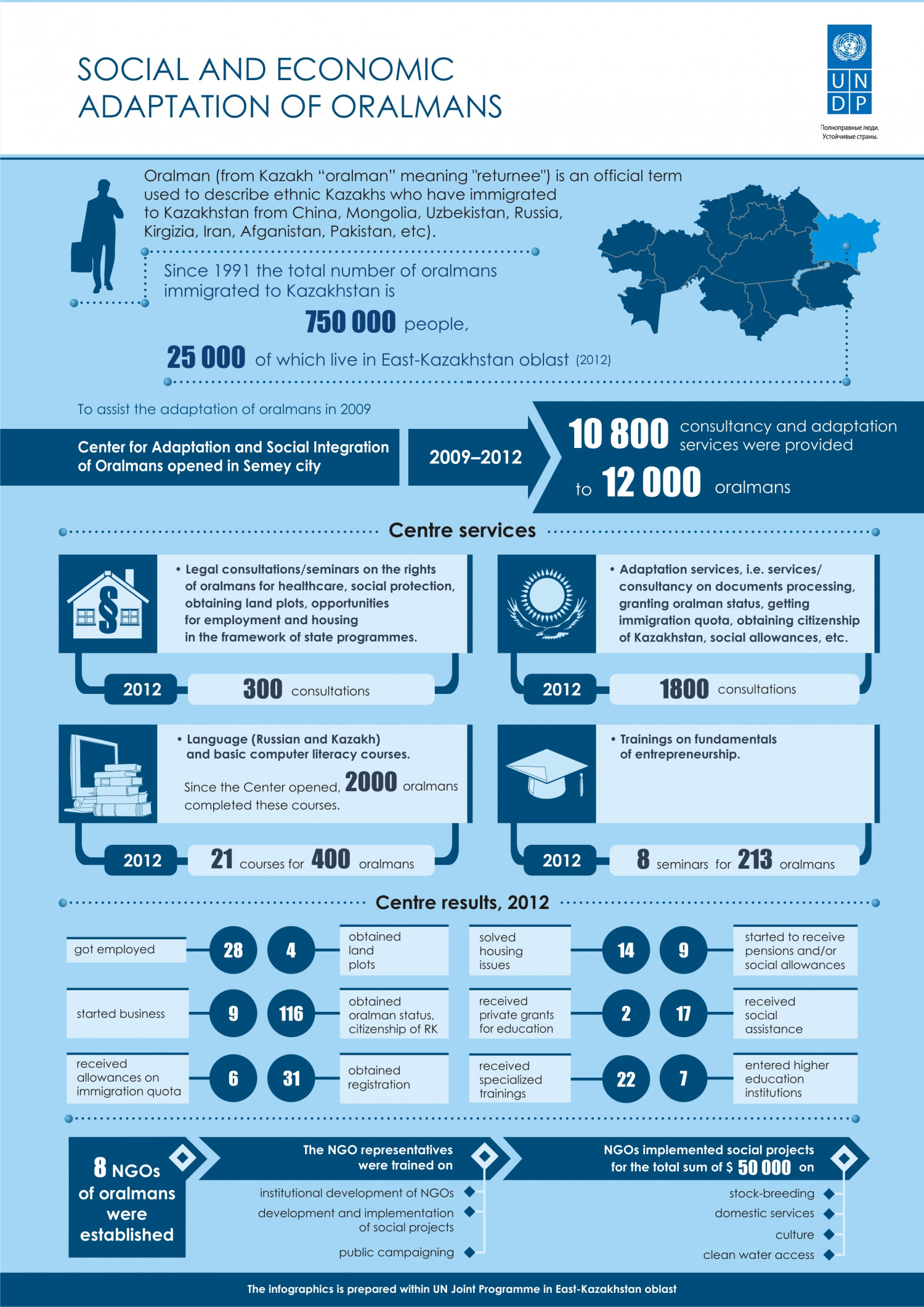 Adaptation and Social Integration of Oralmans Infographic
