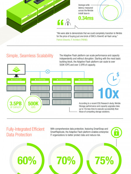 Adaptive Flash for Enterprise Infographic