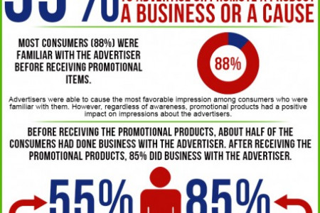 Add Some Muscle To Your Marketing With Promotional Products Infographic